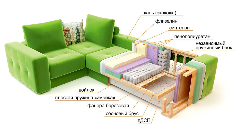 Как поменять наполнитель диван своими руками